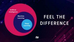 Diferença entre IA, Machine LEARNING e Deep Learning.