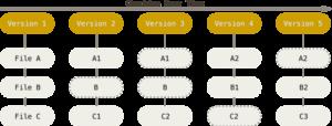 Figura 1 - Git e GitHub