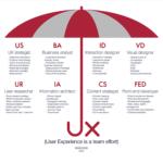 Guarda-chuva de UX
