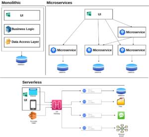 Monolithic_x_Microservice_x_Serverless.drawio
